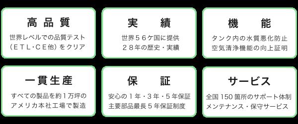 points6S